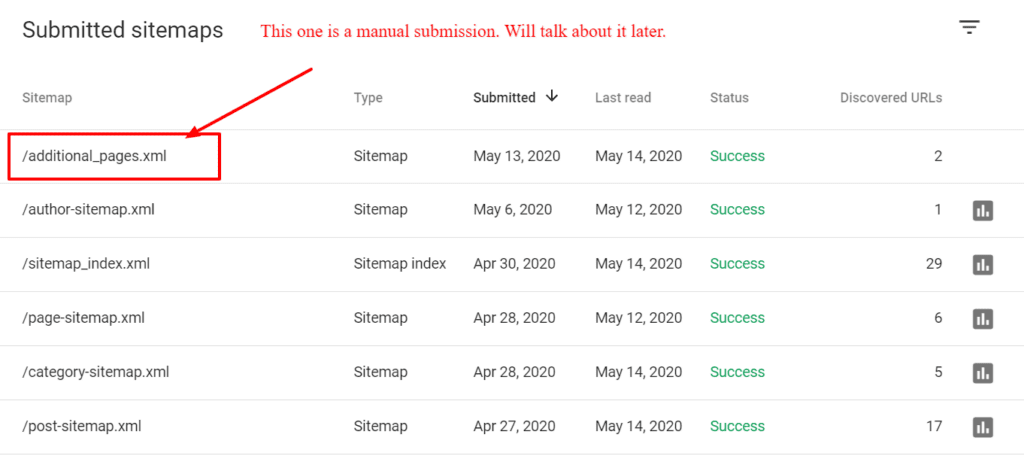 submitted xml sitemaps to Google