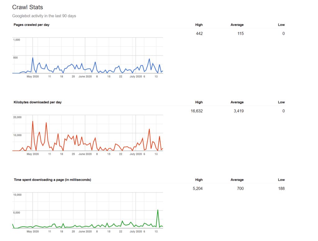 full snapshot of the crawl stats in google search console