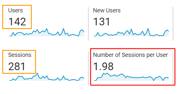 number of sessions per user is equal to sessions divided by users