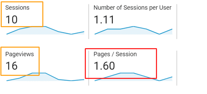 what are pages per session in google analytics