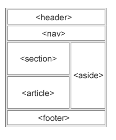 basic structure of a web-page by html5 semantic elements