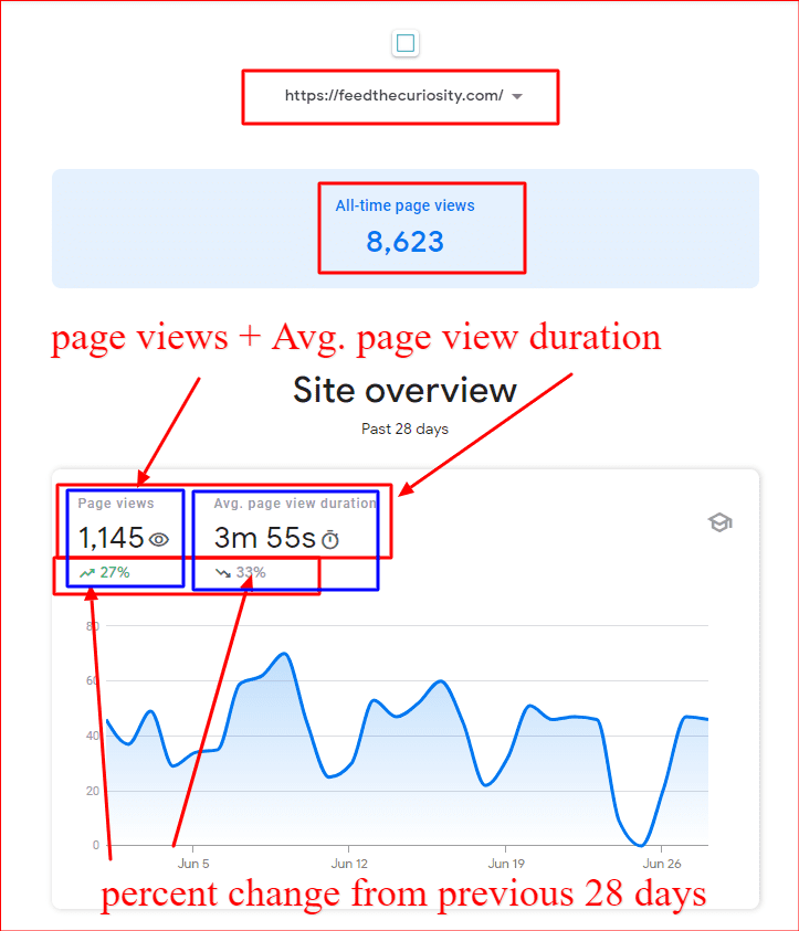 Top-most information inside Search Console Insights